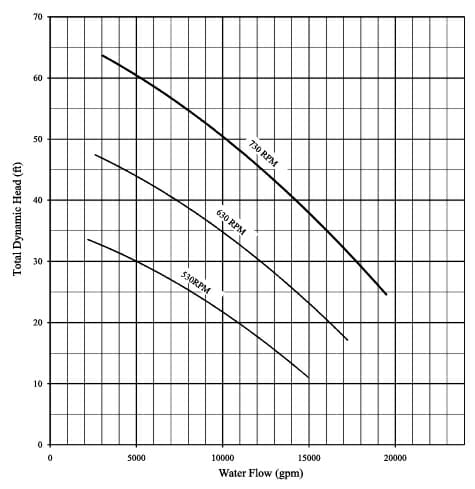Hydraflo performance curve