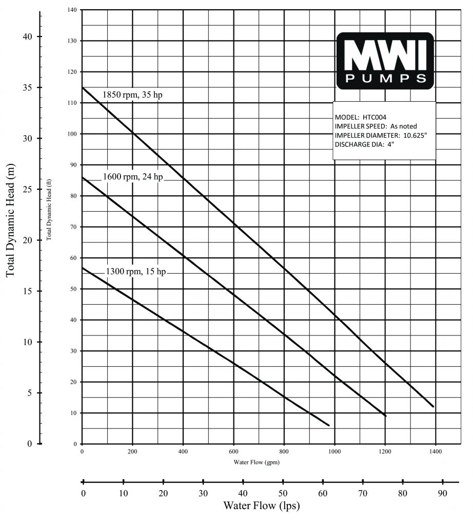 Duraflo performance curve