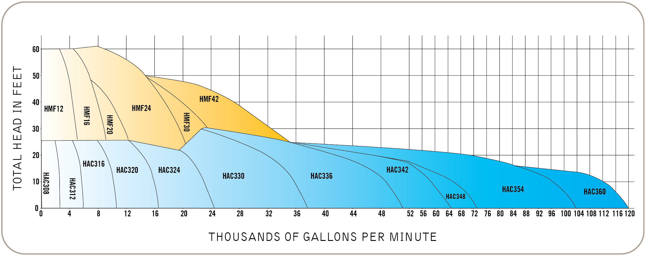 HYDRAFLO™ performance curve