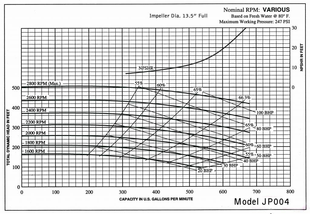 Jet Pump performance curve