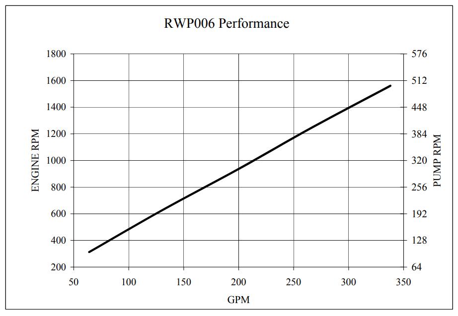 RotoFlo curve