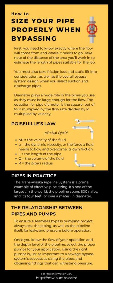 Size Your Pipe Properly When Bypassing