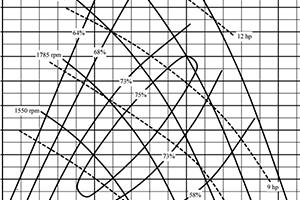 MWI Pump Chart Curve