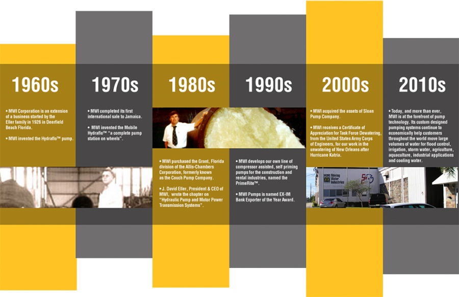 MWI pump history