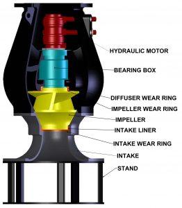 Hydraulic Motor, Bearing Box, Diffuser Wear Ring, Impeller Wear Ring, Impeller, Intake Wear Ring, Intake, Stand