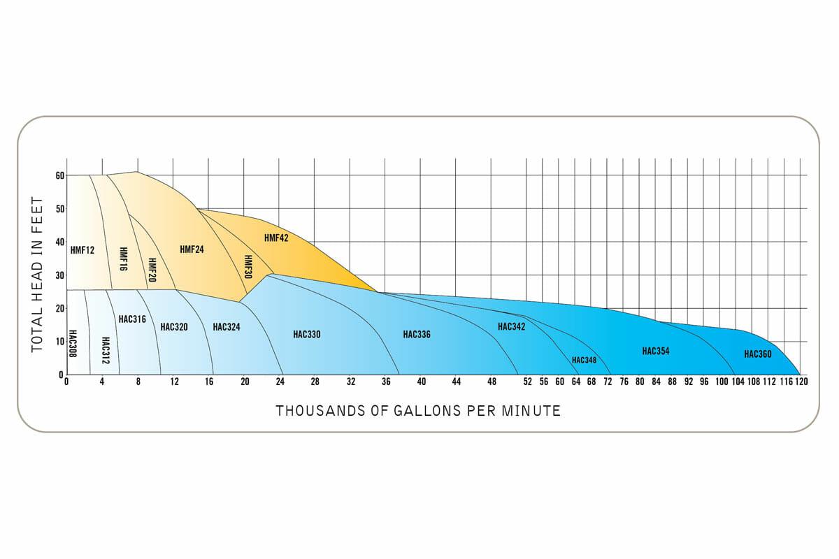Hydraflo performance curve